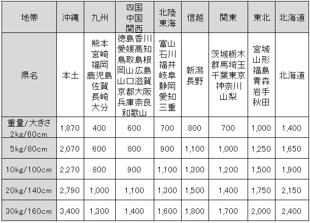 黒土の力送料価格表