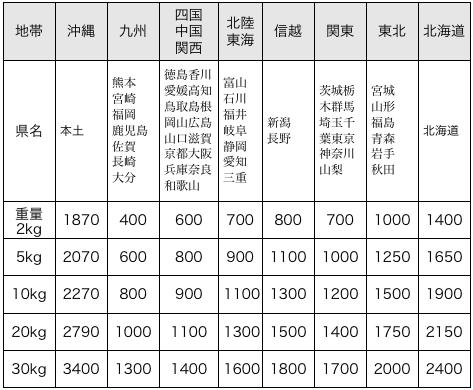 送料価格表